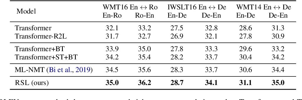 Figure 3 for Reciprocal Supervised Learning Improves Neural Machine Translation