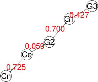 Figure 2 for Dependence Structure Estimation via Copula