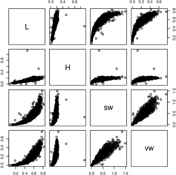 Figure 3 for Dependence Structure Estimation via Copula