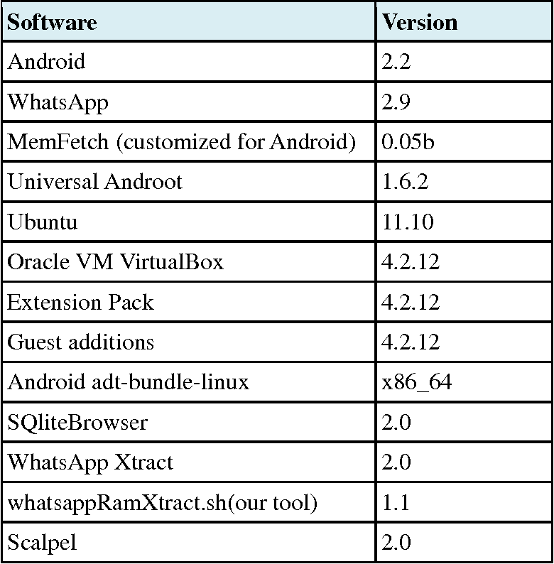 Forensic Analysis of WhatsApp on Android Smartphones - Semantic Scholar