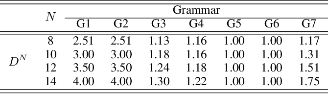 Figure 3 for Verification of Recurrent Neural Networks Through Rule Extraction