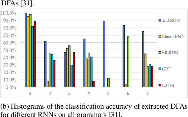 Figure 4 for Verification of Recurrent Neural Networks Through Rule Extraction