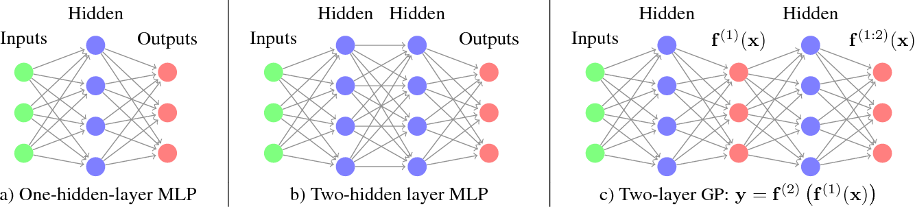 Figure 1 for Avoiding pathologies in very deep networks