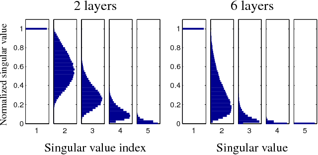 Figure 4 for Avoiding pathologies in very deep networks