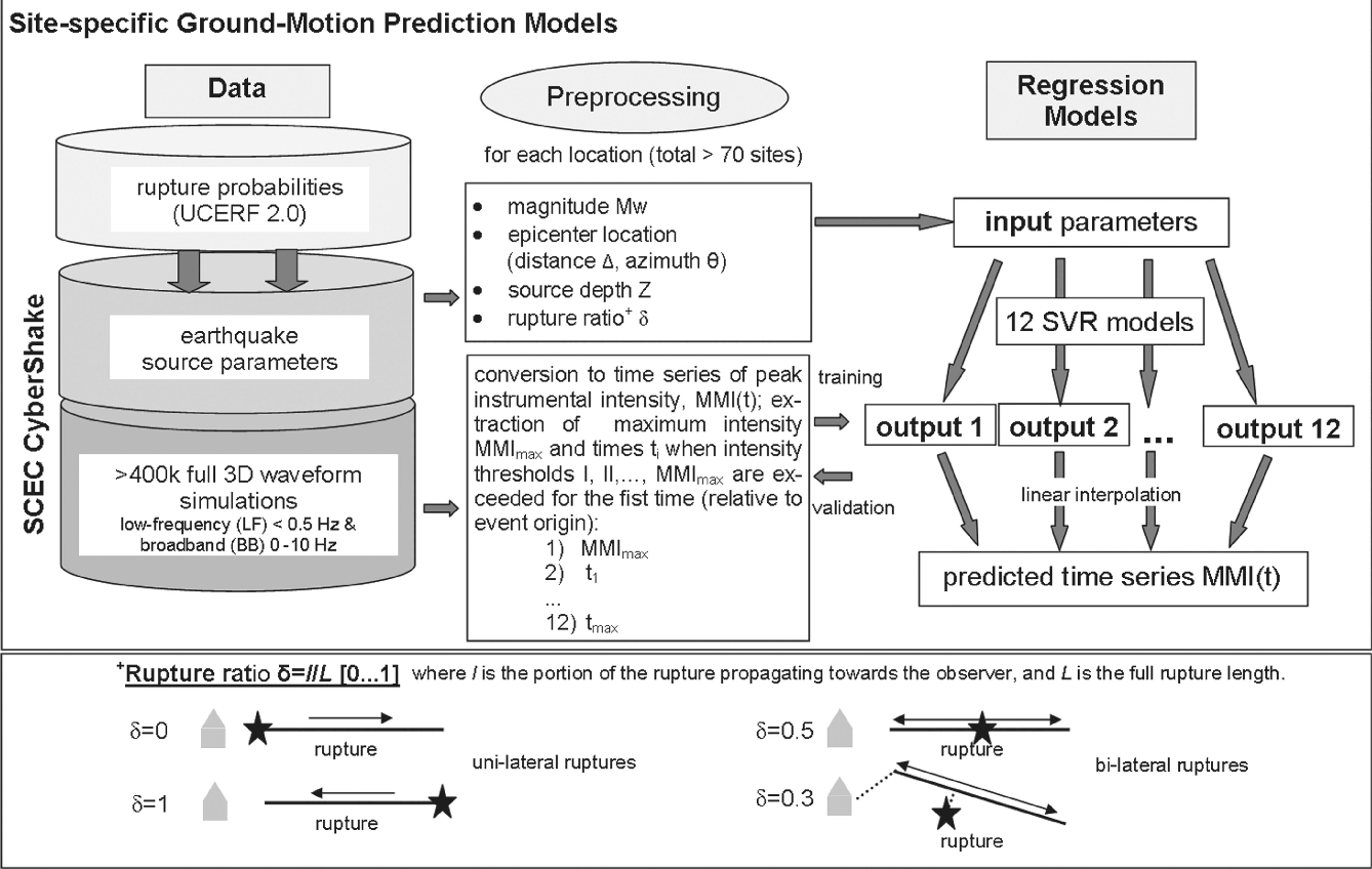 Figure 1 from CyberShake-derived ground-motion prediction models for