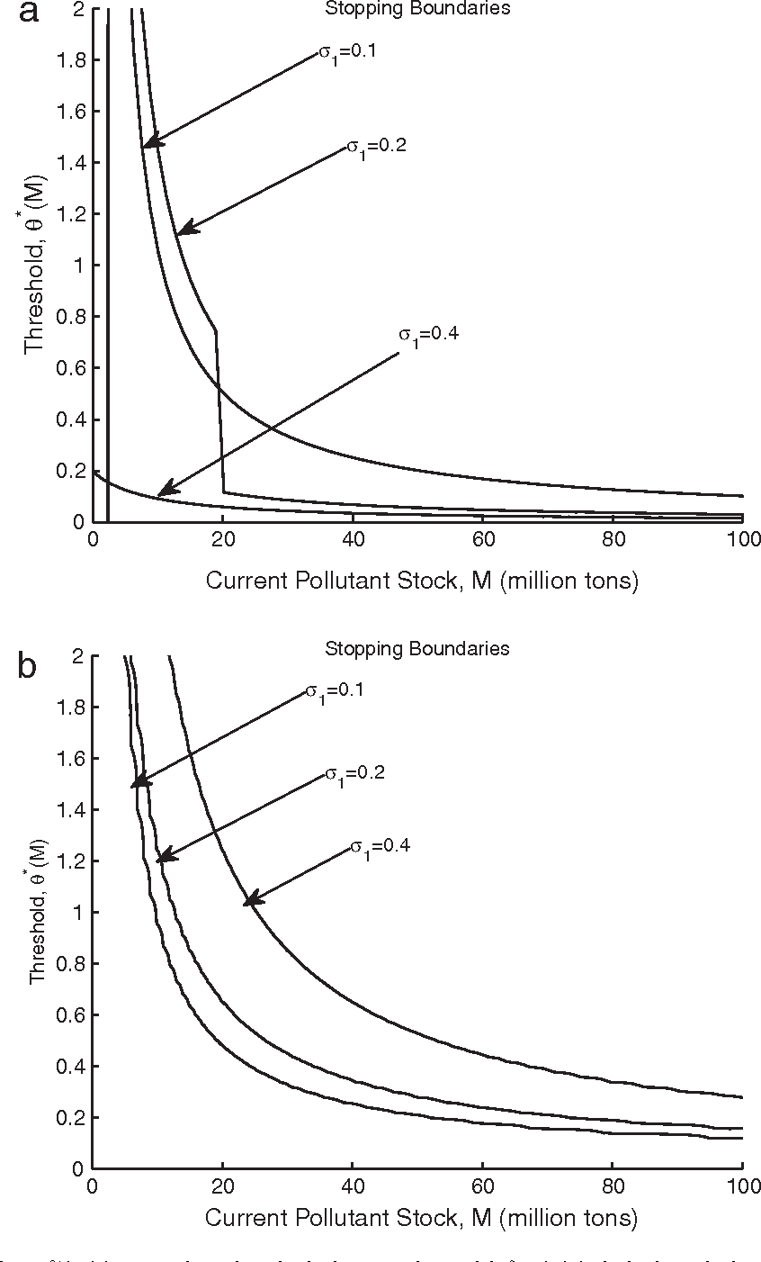 Figure 2 from Author ' s personal copy Solving optimal timing