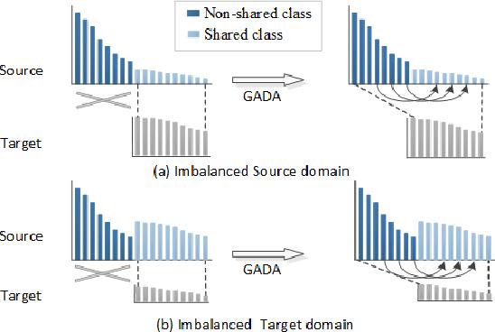 Figure 1 for NI-UDA: Graph Adversarial Domain Adaptation from Non-shared-and-Imbalanced Big Data to Small Imbalanced Applications