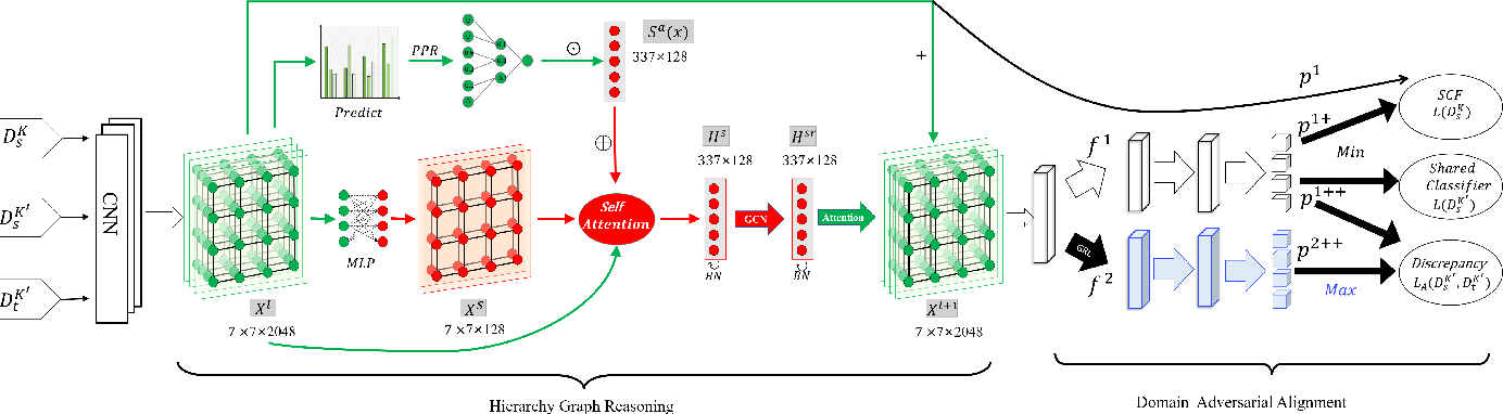 Figure 2 for NI-UDA: Graph Adversarial Domain Adaptation from Non-shared-and-Imbalanced Big Data to Small Imbalanced Applications