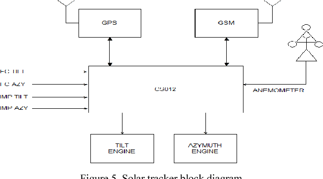 Electronic system for improvement of solar plant efficiency by