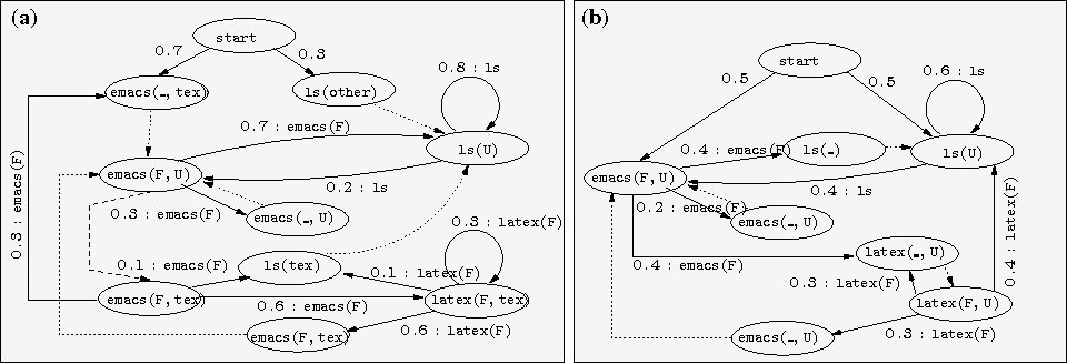 Figure 1 for 'Say EM' for Selecting Probabilistic Models for Logical Sequences