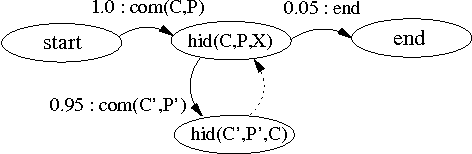 Figure 3 for 'Say EM' for Selecting Probabilistic Models for Logical Sequences