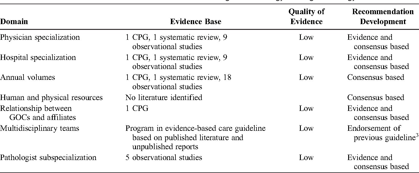 An organizational guideline for gynecologic oncology
