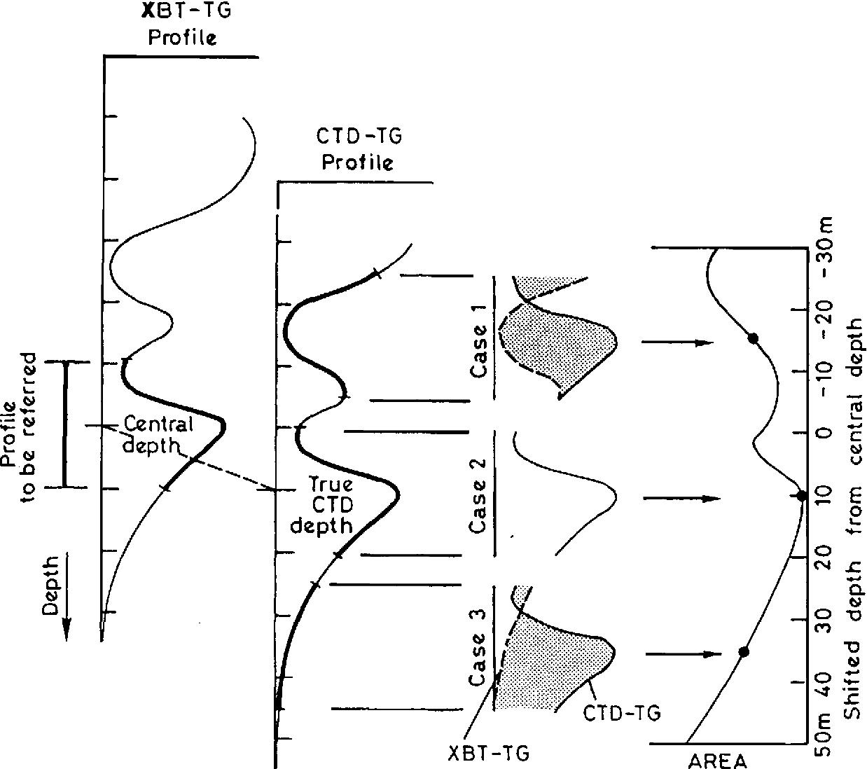 PDF] Intergovernmental Oceanographic Commission technical