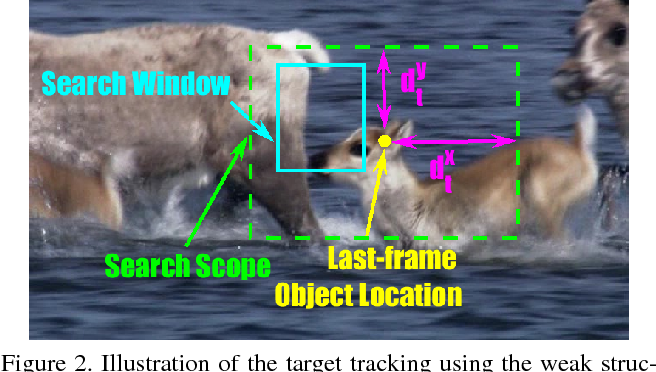 Figure 3 for A Structural Correlation Filter Combined with A Multi-task Gaussian Particle Filter for Visual Tracking