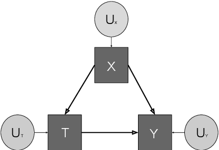 Figure 1 for Challenges for Reinforcement Learning in Healthcare