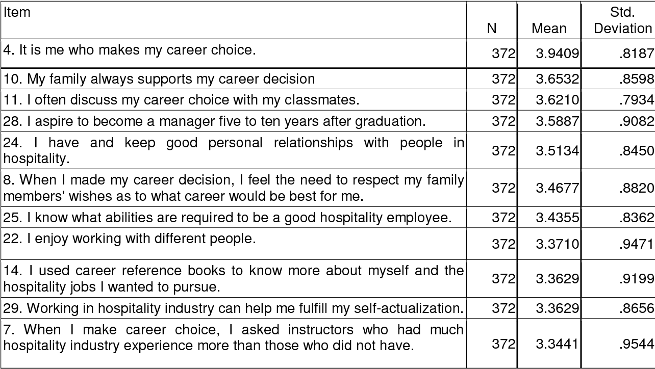 PDF] What Factors Influence the Career Choice of Hotel