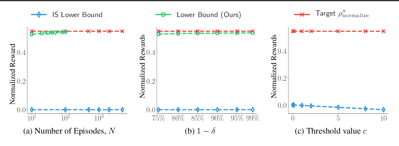 Figure 4 for Accountable Off-Policy Evaluation With Kernel Bellman Statistics