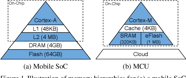 Figure 2 for MicroNets: Neural Network Architectures for Deploying TinyML Applications on Commodity Microcontrollers