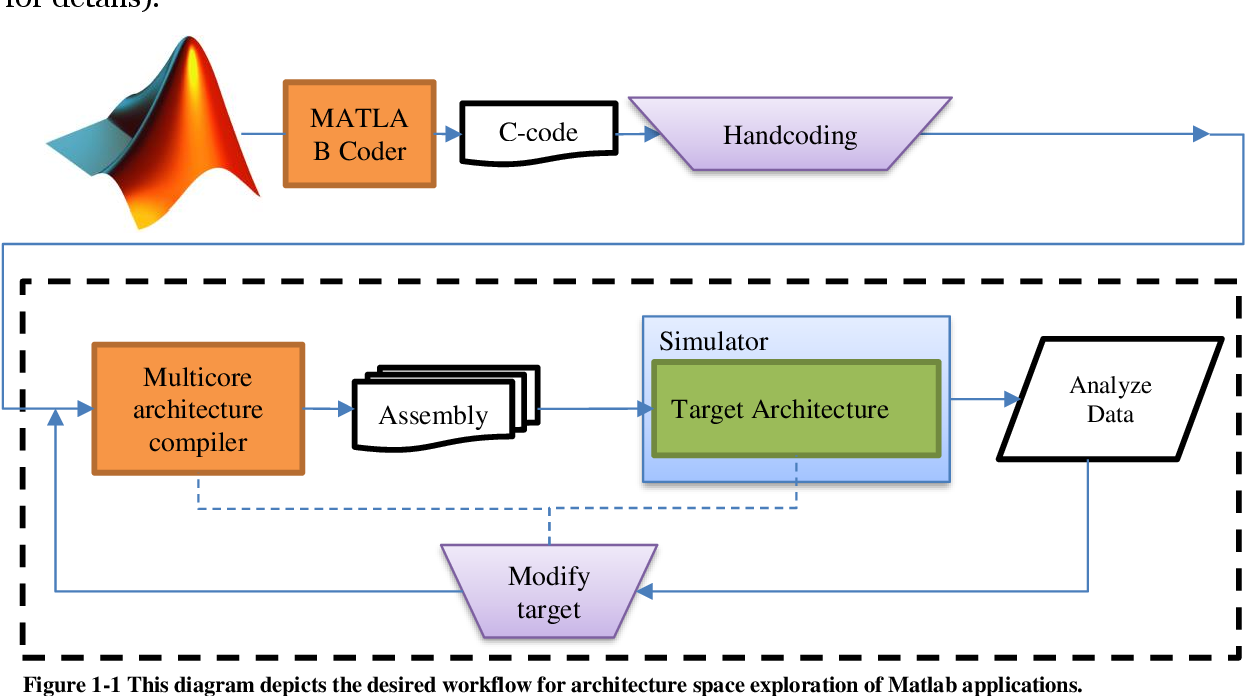 PDF] Evaluating Gem5 and QEMU Virtual Platforms for ARM Multicore