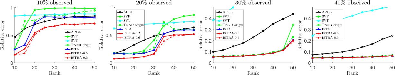 Figure 1 for Efficient Rank Minimization via Solving Non-convexPenalties by Iterative Shrinkage-Thresholding Algorithm
