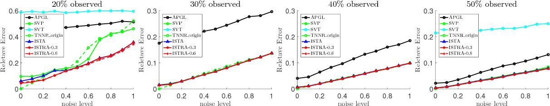Figure 4 for Efficient Rank Minimization via Solving Non-convexPenalties by Iterative Shrinkage-Thresholding Algorithm