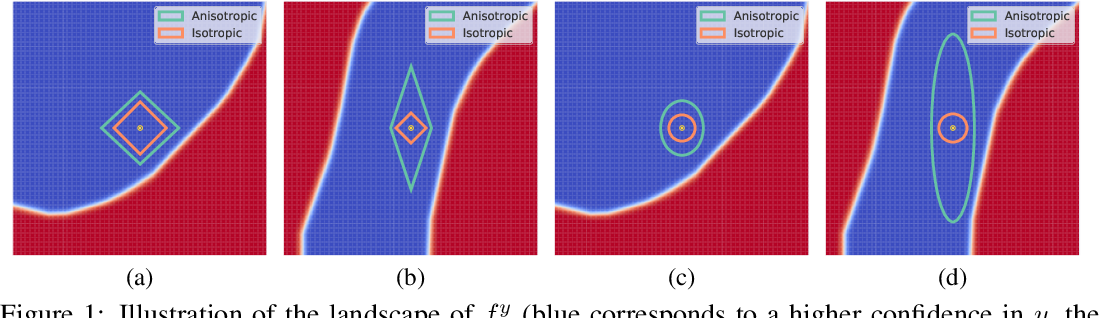 Figure 1 for ANCER: Anisotropic Certification via Sample-wise Volume Maximization