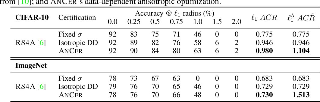 Figure 4 for ANCER: Anisotropic Certification via Sample-wise Volume Maximization