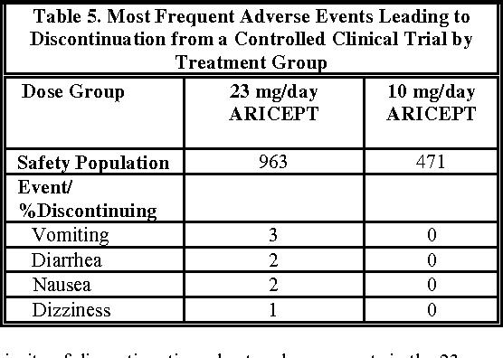 Buy aricept online without prescription