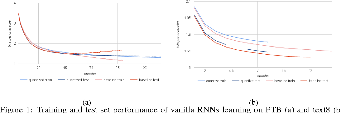 Figure 1 for Recurrent Neural Networks With Limited Numerical Precision