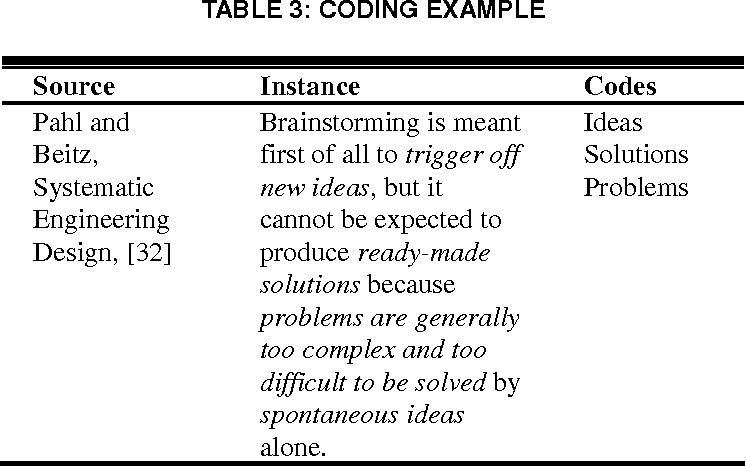 Metaphors In Conceptual Design Semantic Scholar