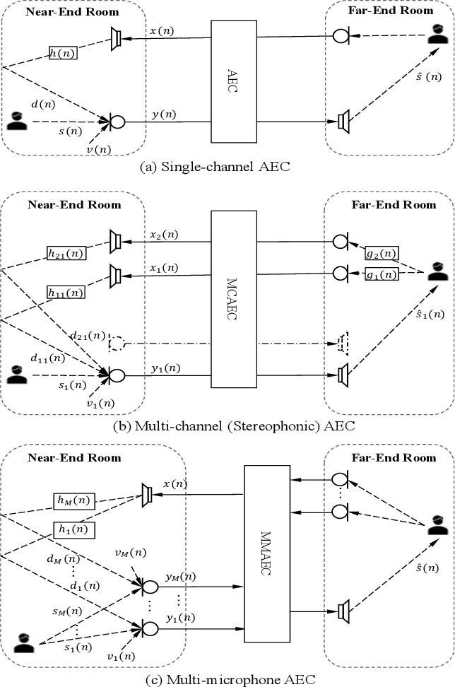 Figure 1 for Multi-Channel and Multi-Microphone Acoustic Echo Cancellation Using A Deep Learning Based Approach