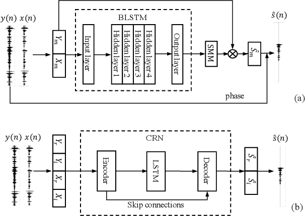 Figure 3 for Multi-Channel and Multi-Microphone Acoustic Echo Cancellation Using A Deep Learning Based Approach