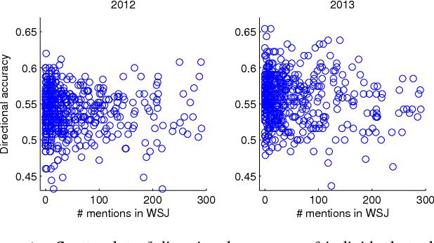 Figure 1 for Stock Market Prediction from WSJ: Text Mining via Sparse Matrix Factorization