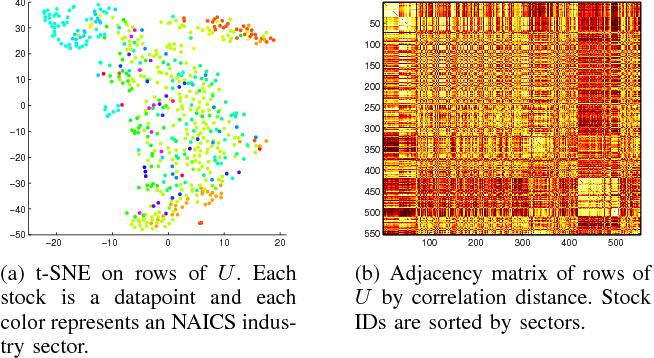 Figure 2 for Stock Market Prediction from WSJ: Text Mining via Sparse Matrix Factorization