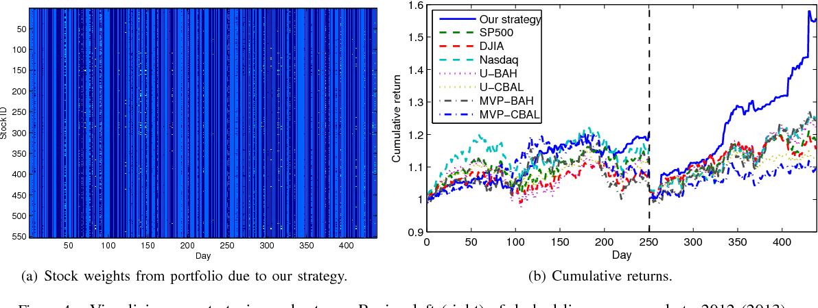 Figure 4 for Stock Market Prediction from WSJ: Text Mining via Sparse Matrix Factorization