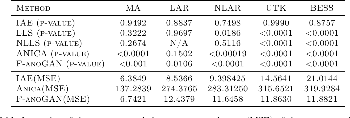 Figure 4 for Innovations Autoencoder and its Application in One-class Anomalous Sequence Detection