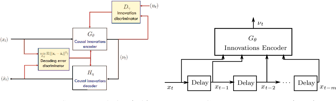 Figure 1 for Innovations Autoencoder and its Application in One-class Anomalous Sequence Detection