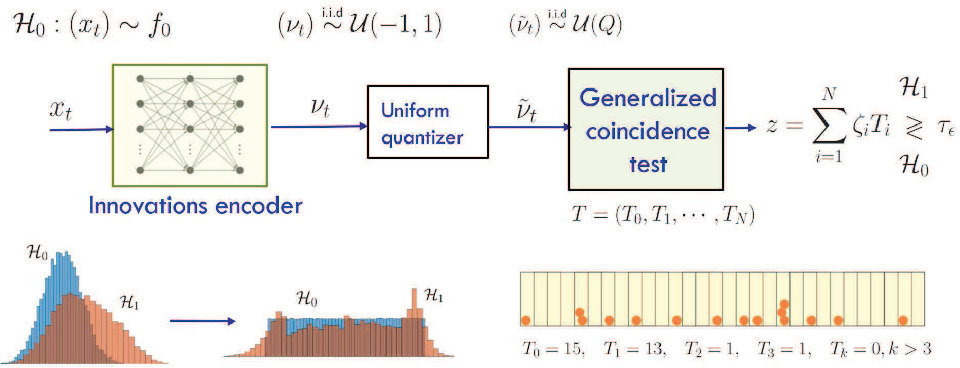 Figure 3 for Innovations Autoencoder and its Application in One-class Anomalous Sequence Detection