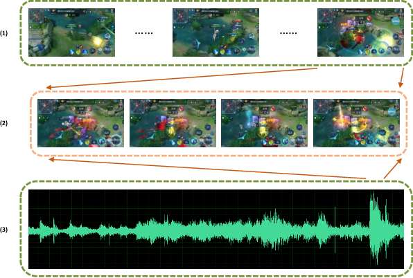 """Figure 1 for Unsupervised Multi-stream Highlight detection for the Game """"Honor of Kings"""""""