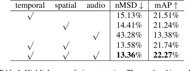 """Figure 2 for Unsupervised Multi-stream Highlight detection for the Game """"Honor of Kings"""""""