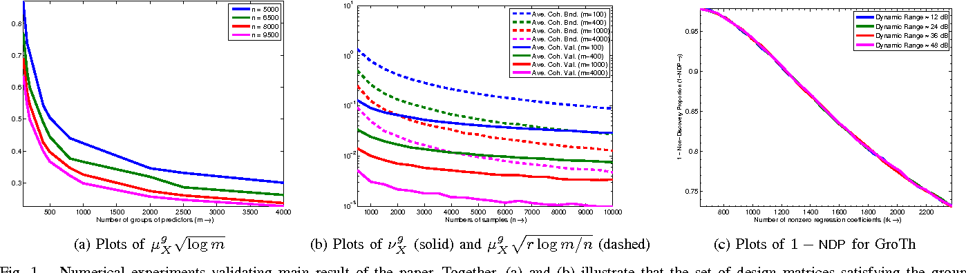 Figure 1 for Group Model Selection Using Marginal Correlations: The Good, the Bad and the Ugly
