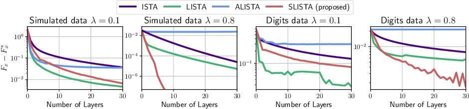 Figure 4 for Learning step sizes for unfolded sparse coding