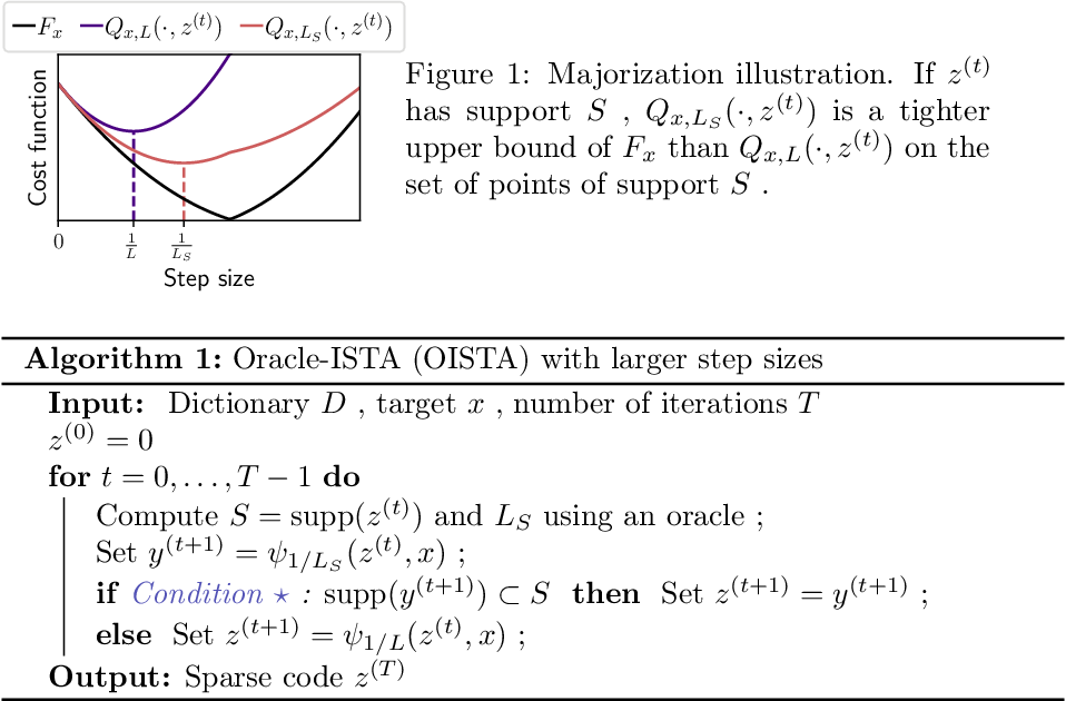 Figure 1 for Learning step sizes for unfolded sparse coding