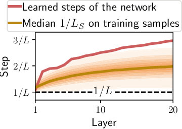 Figure 3 for Learning step sizes for unfolded sparse coding