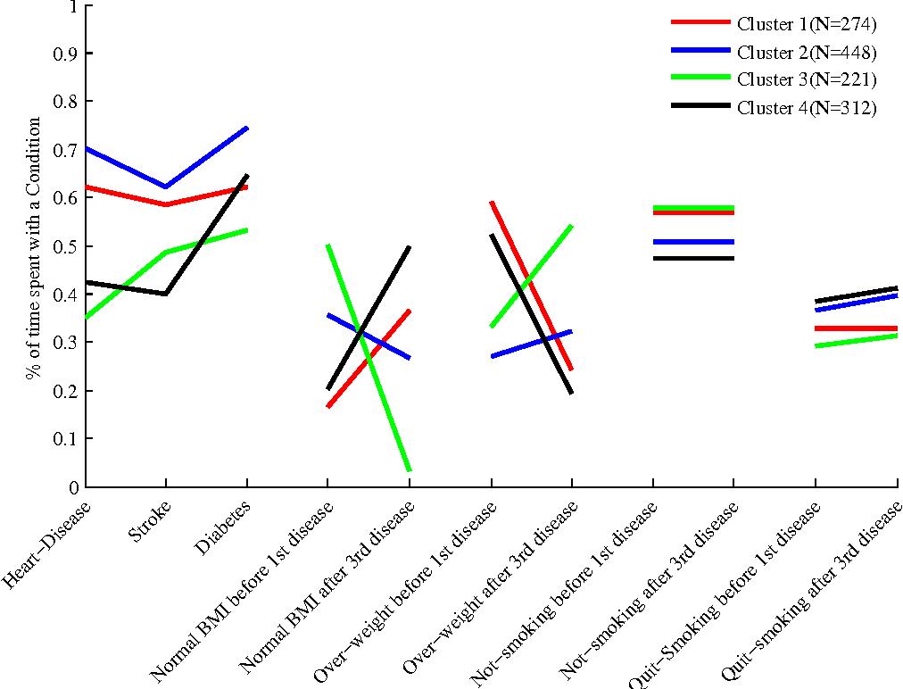 clustering multivariate time series using hidden markov models