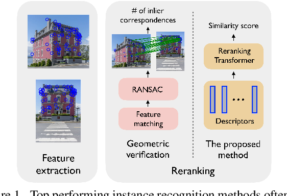 Figure 1 for Instance-level Image Retrieval using Reranking Transformers