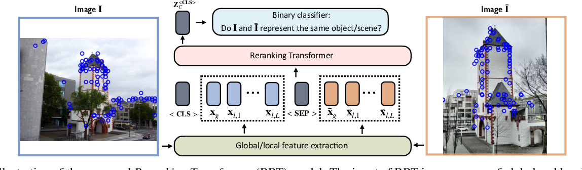 Figure 3 for Instance-level Image Retrieval using Reranking Transformers