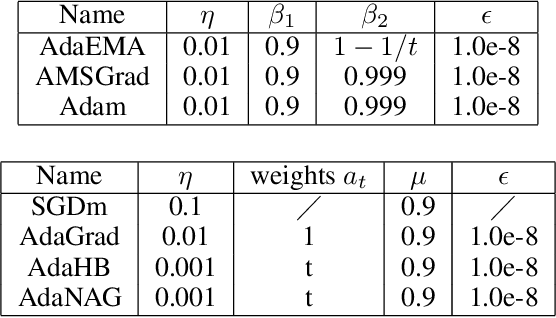 Figure 2 for On the Convergence of Weighted AdaGrad with Momentum for Training Deep Neural Networks