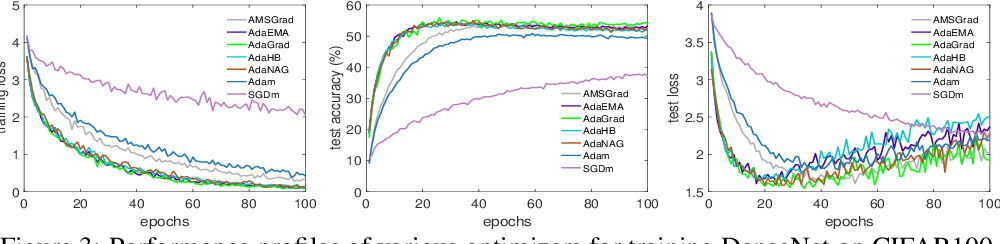 Figure 3 for On the Convergence of Weighted AdaGrad with Momentum for Training Deep Neural Networks