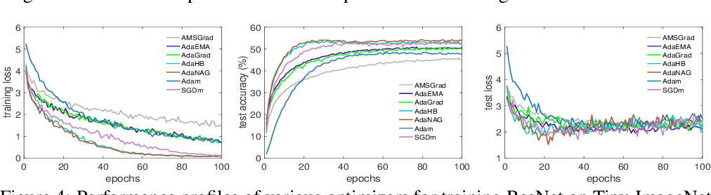Figure 4 for On the Convergence of Weighted AdaGrad with Momentum for Training Deep Neural Networks